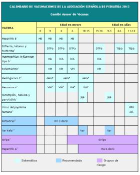 Calendario de vacunación infantil 2013