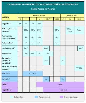 Calendario de vacunación infantil 2014 del Comité Asesor de Vacunas de la Asocia