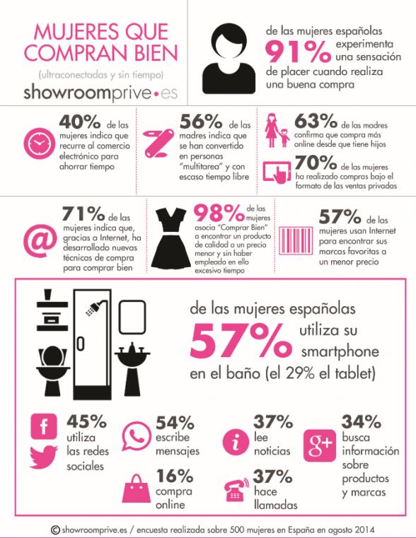 Hábitos de consumo de las Digital Mums, estudio realizado por Showroomprive