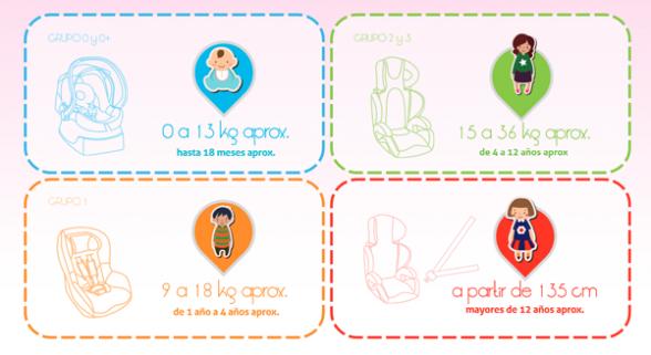 Sistemas de Retención Infantil | Elbebe.com