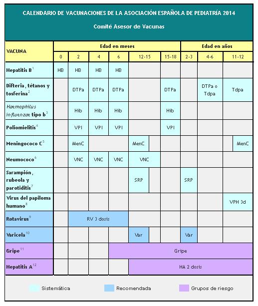 calendario vacunas 2015